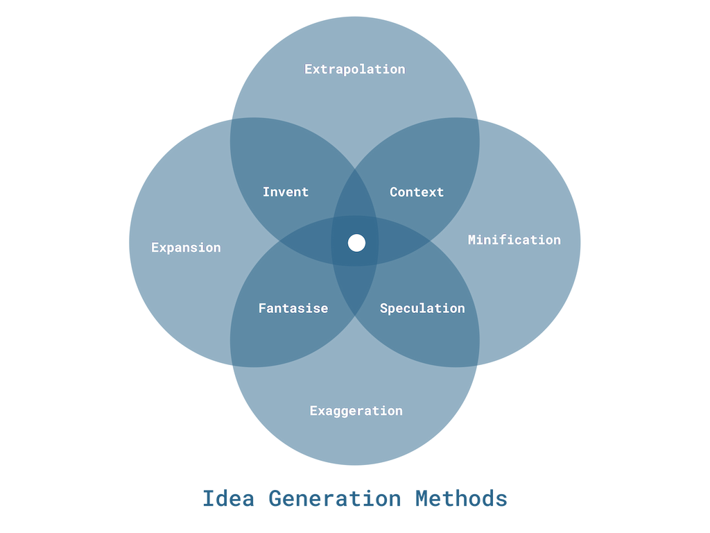 Idea generation methods and processes - what they involve and what they yeild?