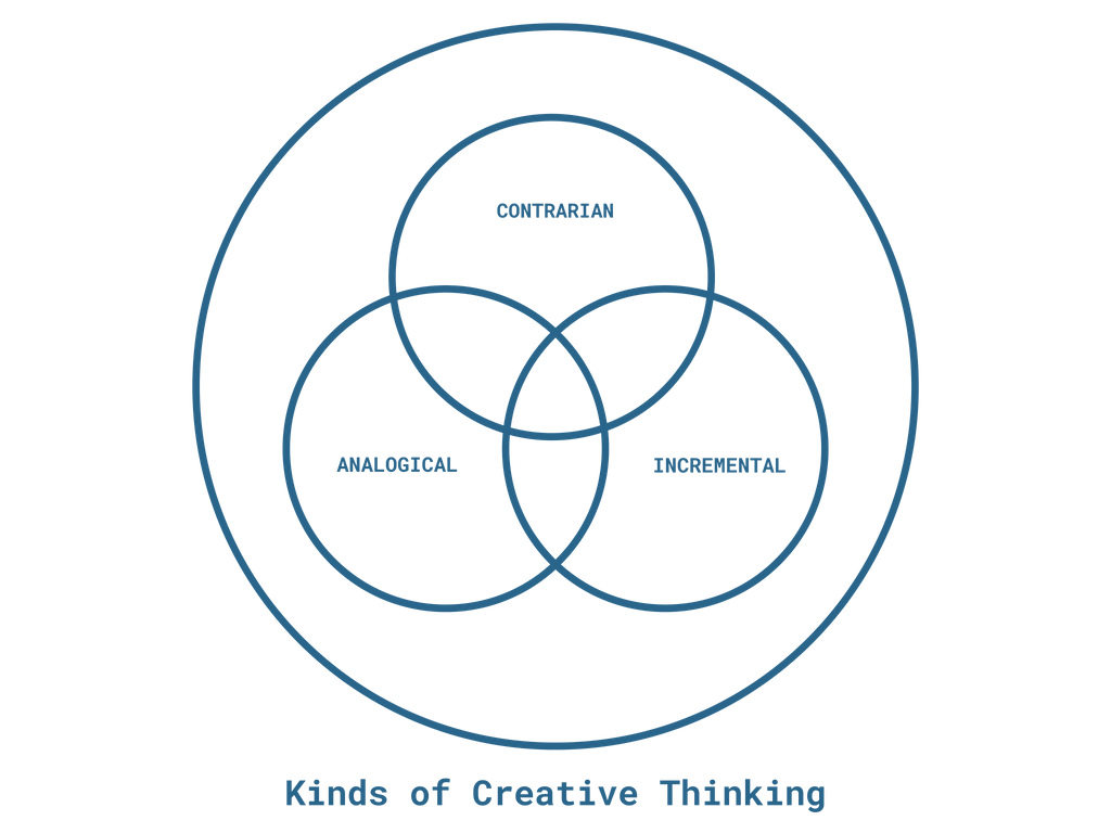 Kinds of creative thinking required in the art & design context