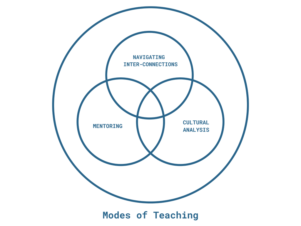 Modes of teaching in the art & design context